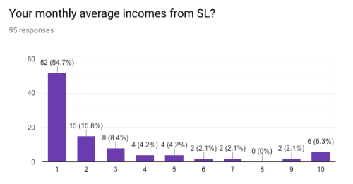 SL economy merchant income survey