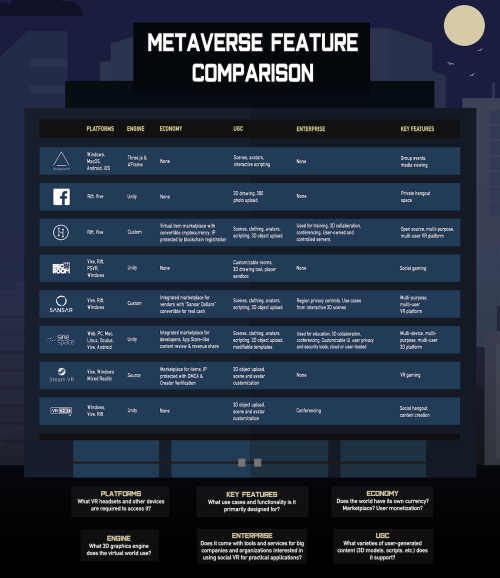 Metaverse feature comparion chart