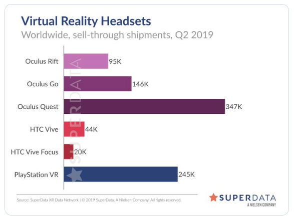 Oculus Quest VR sales install base