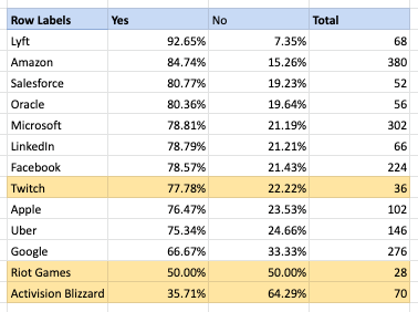 Blind Survey China Censorship Blizzard