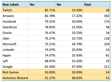 China Censorship Blizzard Blind Survey Tech