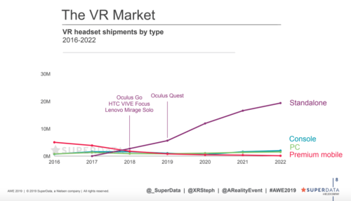 VR headset shipments SuperData 2022 forecast PSVR Quest