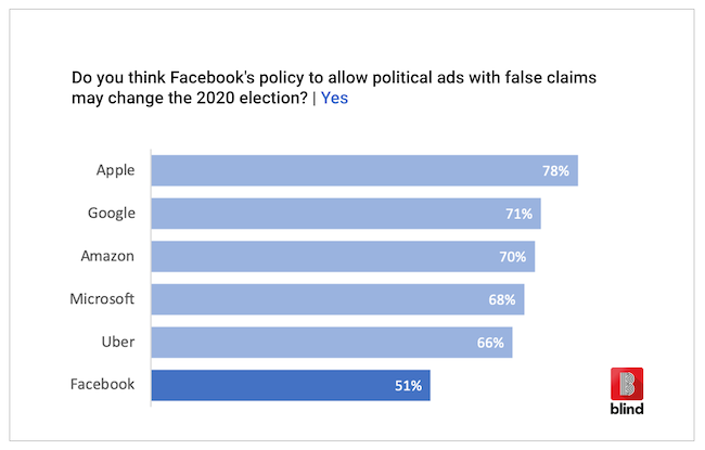 Facebook Blind Survey Fake Ads election
