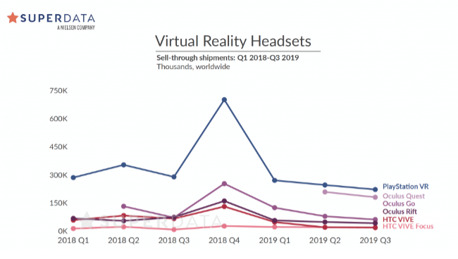 VR HMD sales rate 2019 Q3 Superdata