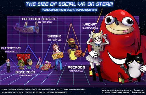 Social VR steam infographic