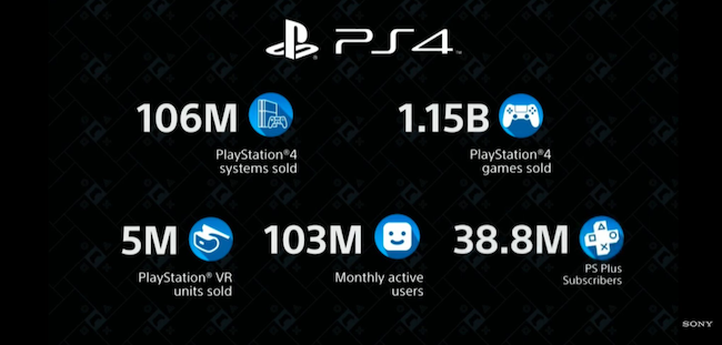 PSVR Playstation 4 sales