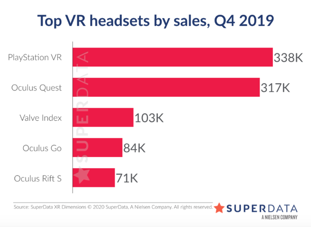 Superdata Oculus Quest Index Alyx Half Life VR sales
