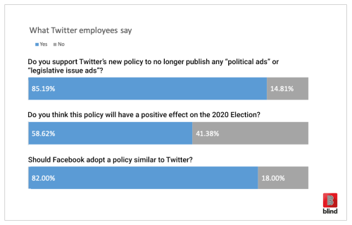 Twitter Facebook political ads Blind Survey