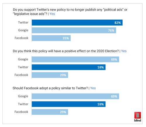 Twitter Facebook political ads Blind Survey Zuckerberg