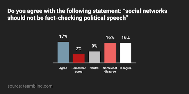 Tech workers Blind survey Twitter Facebook policy