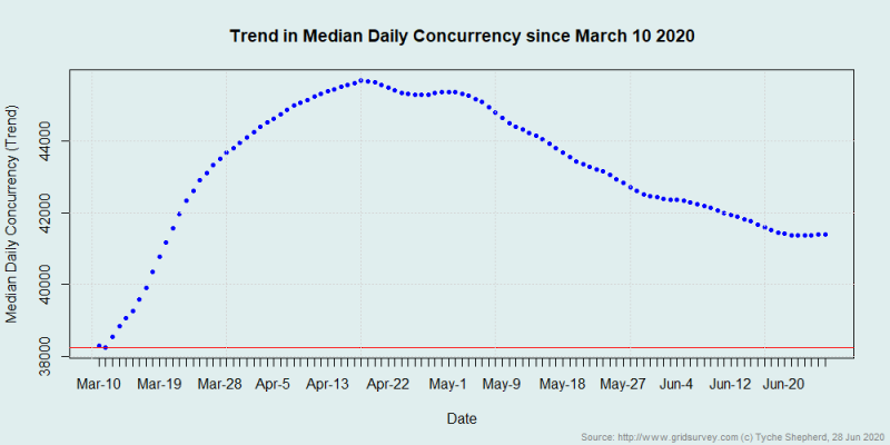 SL Median Concurrency Pandemic Tyche