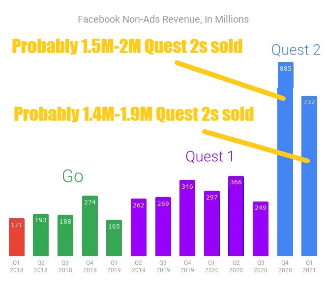 Quest 2 sales Facebook Ian Hamilton Upload VR