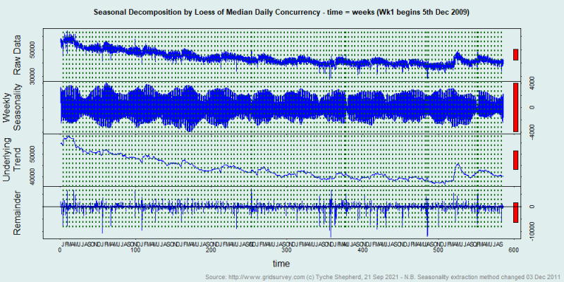 Second Life median user concurrency