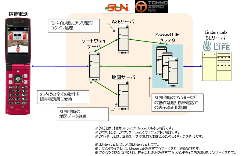 New world notes more mobile sl japanese company creates cellphone she found an accompanying cellphonetoslschematic diagram ccuart